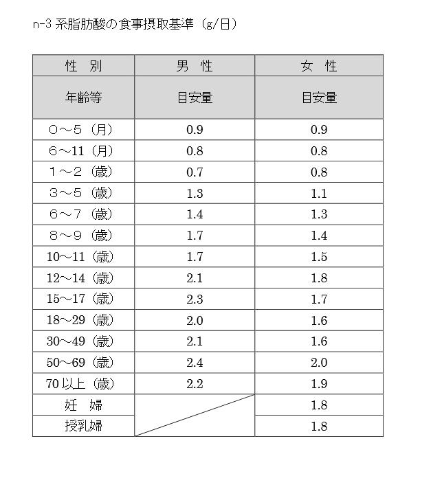 n-3系脂肪酸の目安量